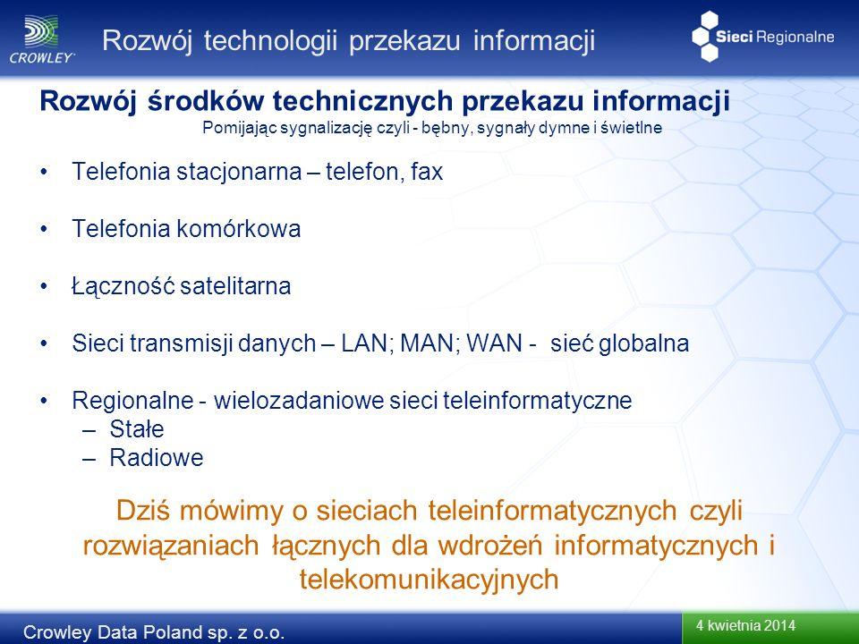 Rozwój technologii przekazu informacji