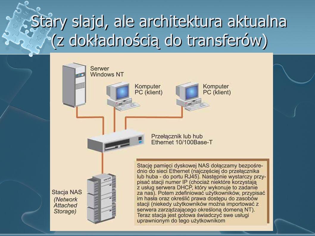 Stary slajd, ale architektura aktualna (z dokładnością do transferów)
