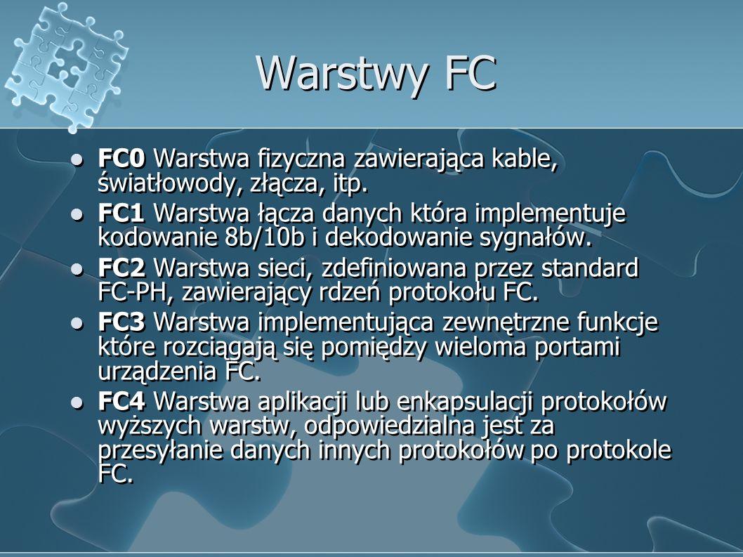 Warstwy FC FC0 Warstwa fizyczna zawierająca kable, światłowody, złącza, itp.