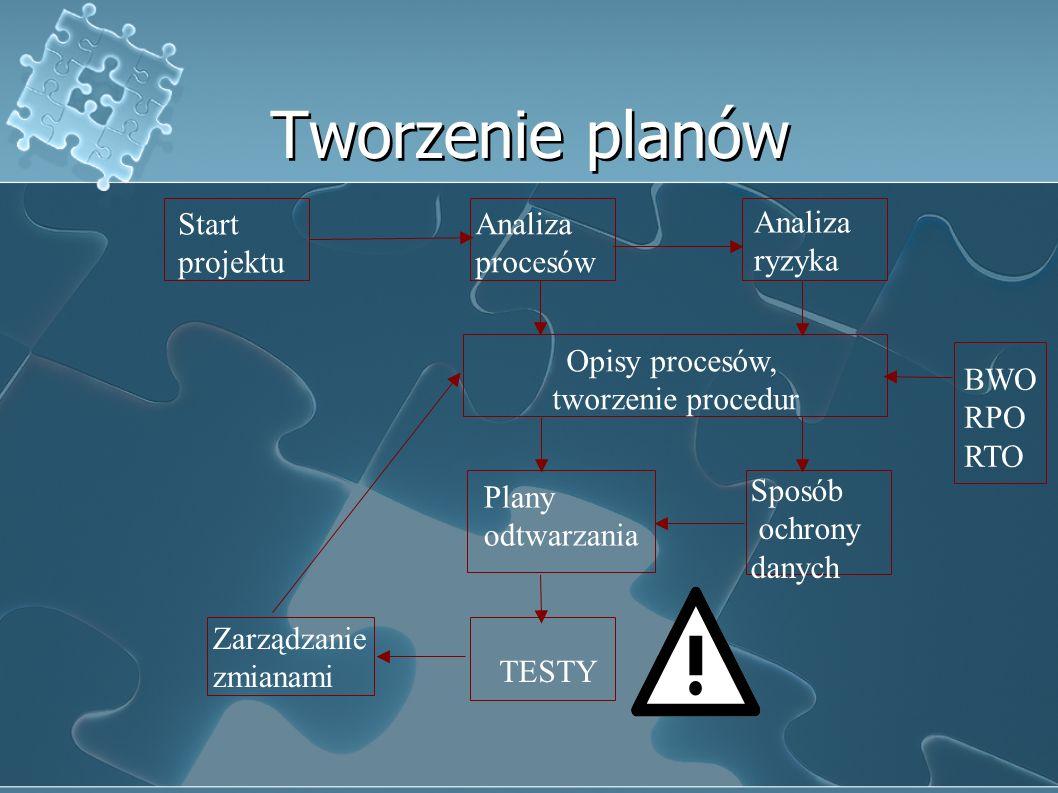 Tworzenie planów Start Analiza Analiza projektu procesów ryzyka