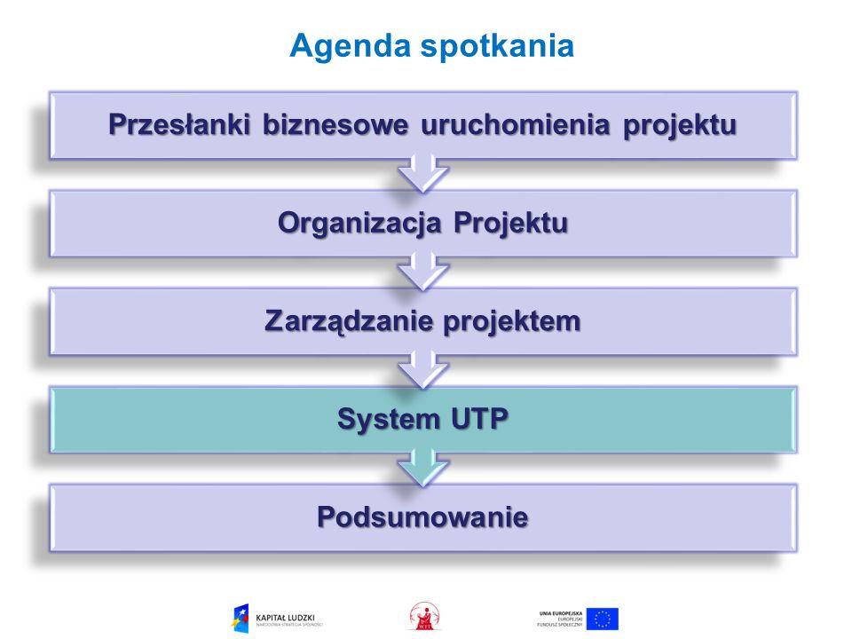 Przesłanki biznesowe uruchomienia projektu Zarządzanie projektem