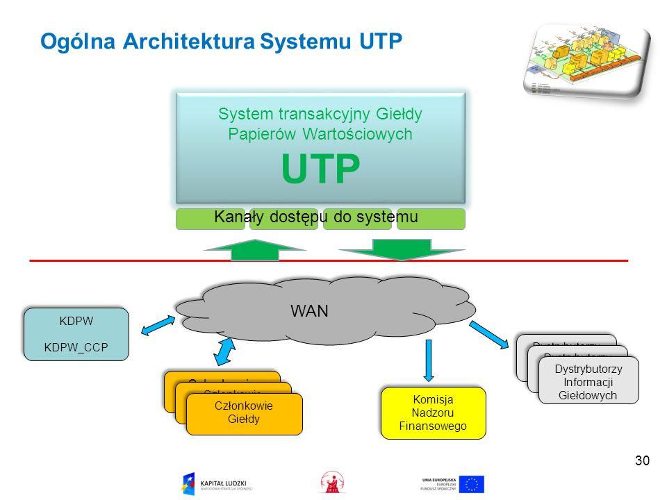 Ogólna Architektura Systemu UTP
