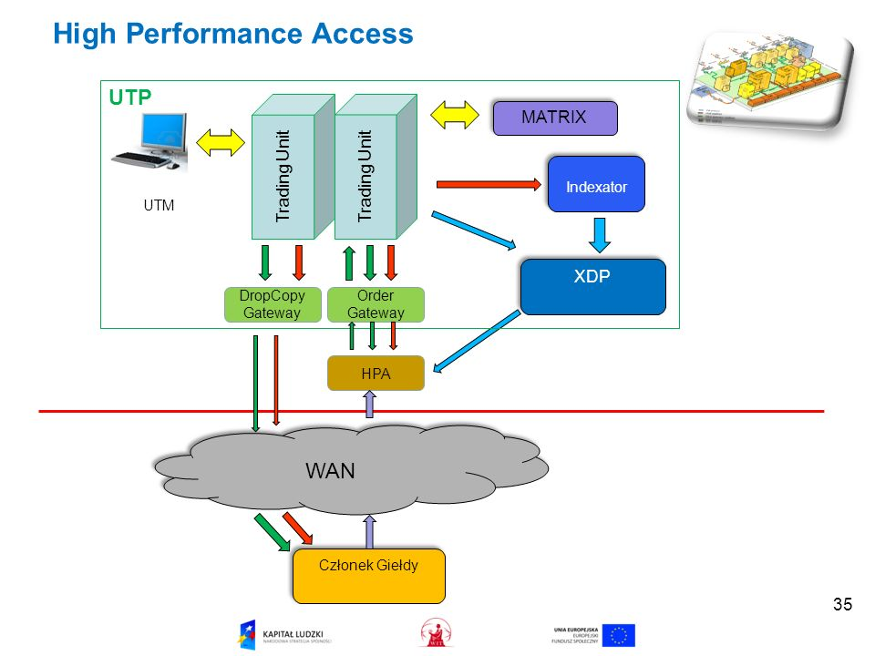 High Performance Access