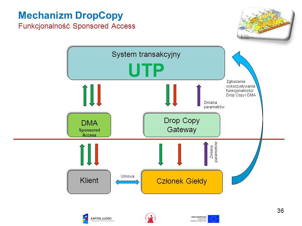 Mechanizm DropCopy Funkcjonalność Sponsored Access