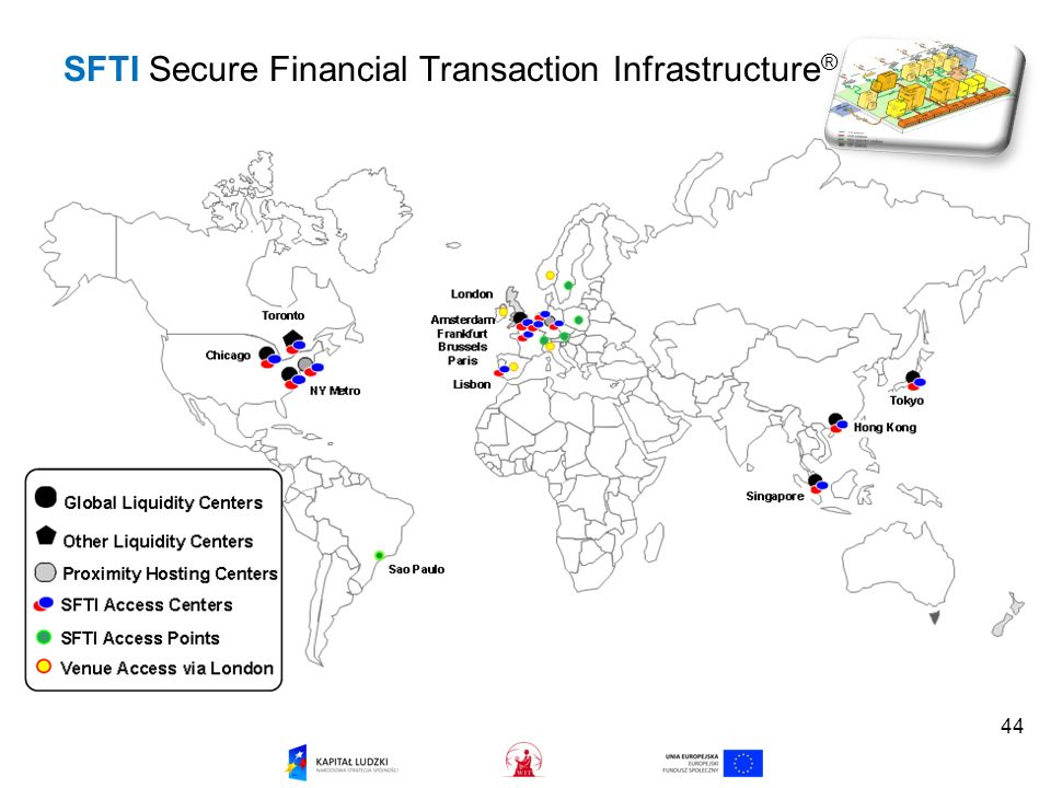 SFTI Secure Financial Transaction Infrastructure®