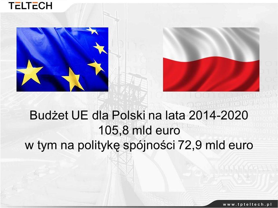 Budżet UE dla Polski na lata 2014-2020 105,8 mld euro