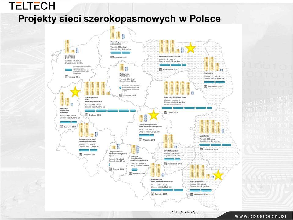 Projekty sieci szerokopasmowych w Polsce