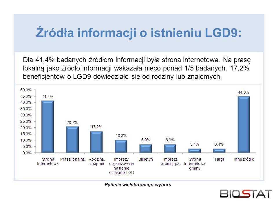 Źródła informacji o istnieniu LGD9: