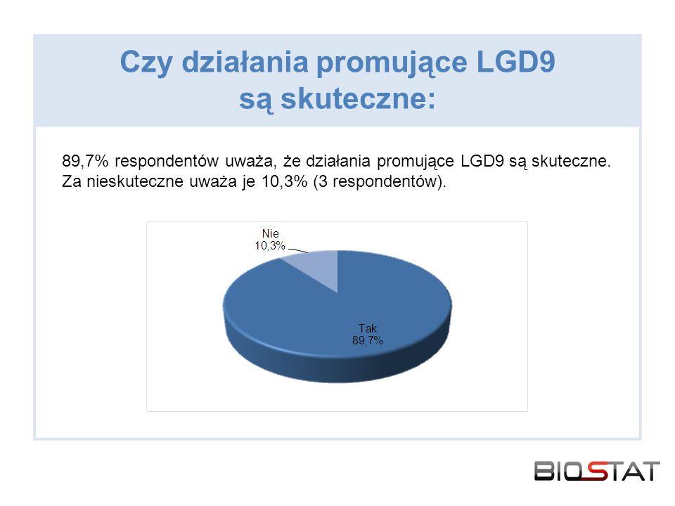 Czy działania promujące LGD9 są skuteczne:
