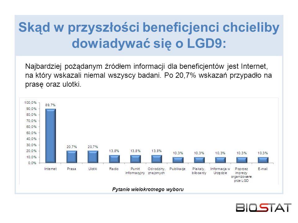 Skąd w przyszłości beneficjenci chcieliby dowiadywać się o LGD9: