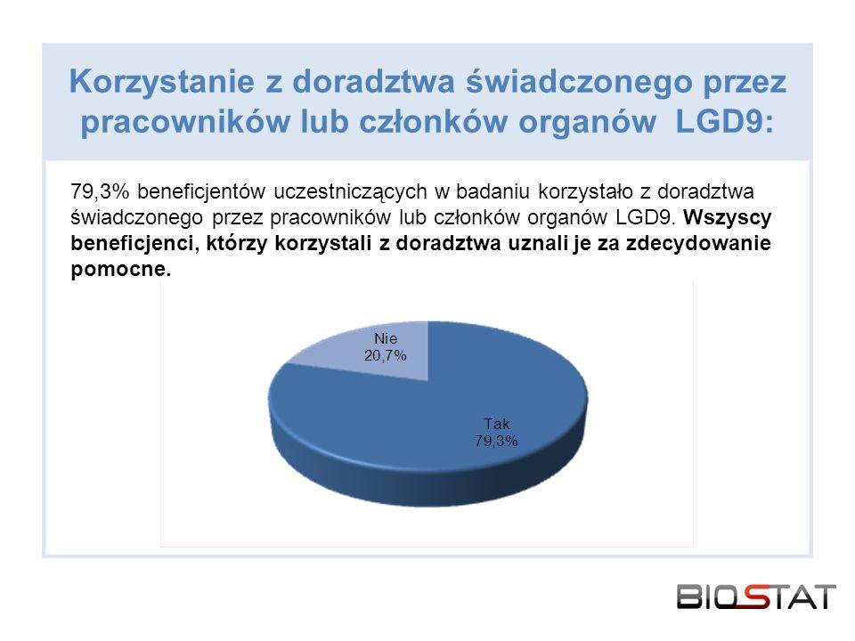 Korzystanie z doradztwa świadczonego przez pracowników lub członków organów LGD9: