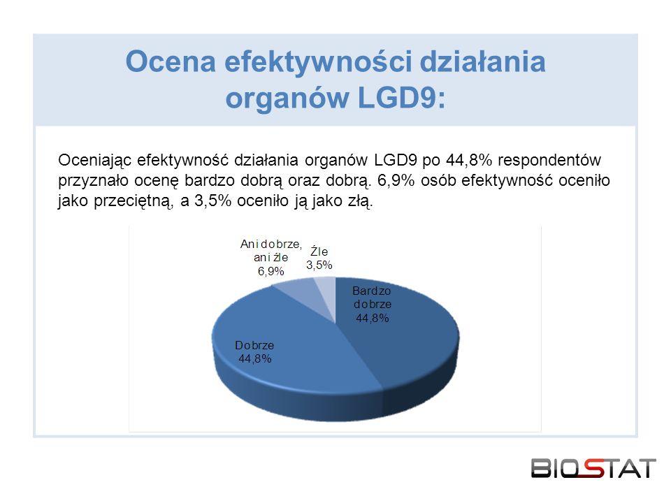 Ocena efektywności działania organów LGD9: