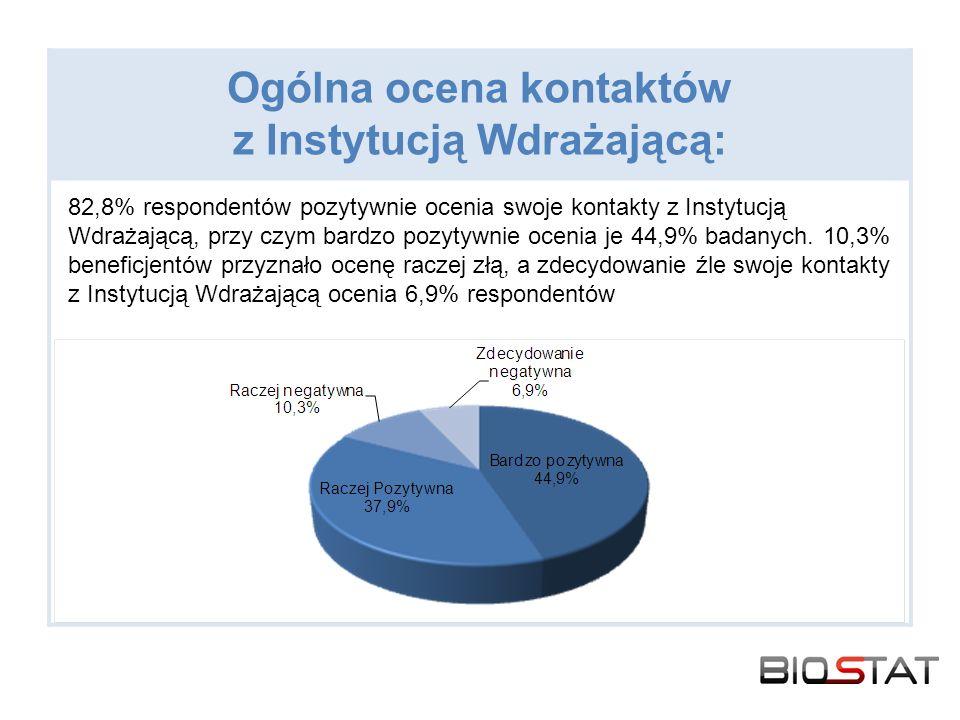 Ogólna ocena kontaktów z Instytucją Wdrażającą: