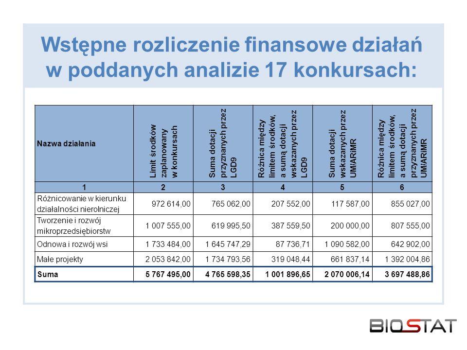 Wstępne rozliczenie finansowe działań w poddanych analizie 17 konkursach: