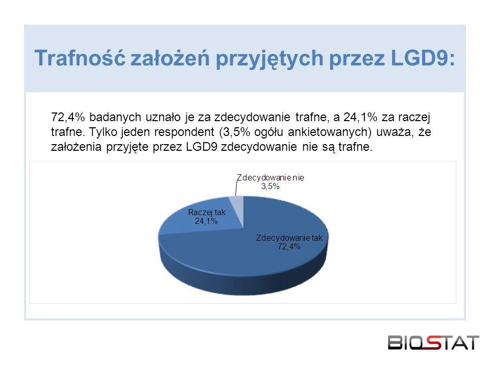 Trafność założeń przyjętych przez LGD9: