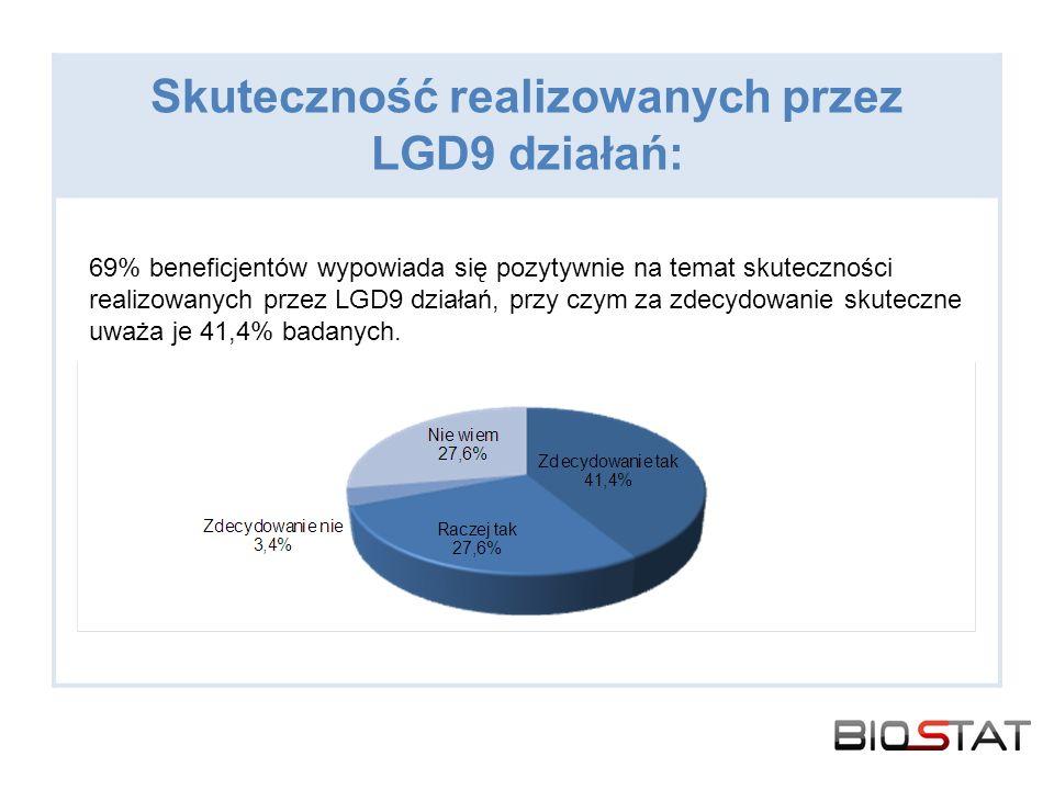 Skuteczność realizowanych przez LGD9 działań: