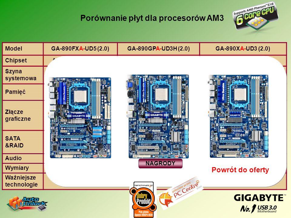 Porównanie płyt dla procesorów AM3