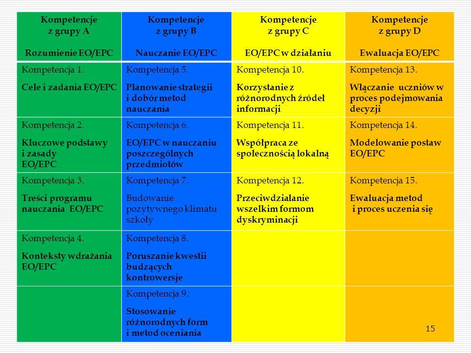 Kompetencje z grupy A. Rozumienie EO/EPC. z grupy B. Nauczanie EO/EPC. z grupy C. EO/EPC w działaniu.
