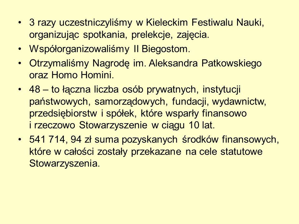 3 razy uczestniczyliśmy w Kieleckim Festiwalu Nauki, organizując spotkania, prelekcje, zajęcia.