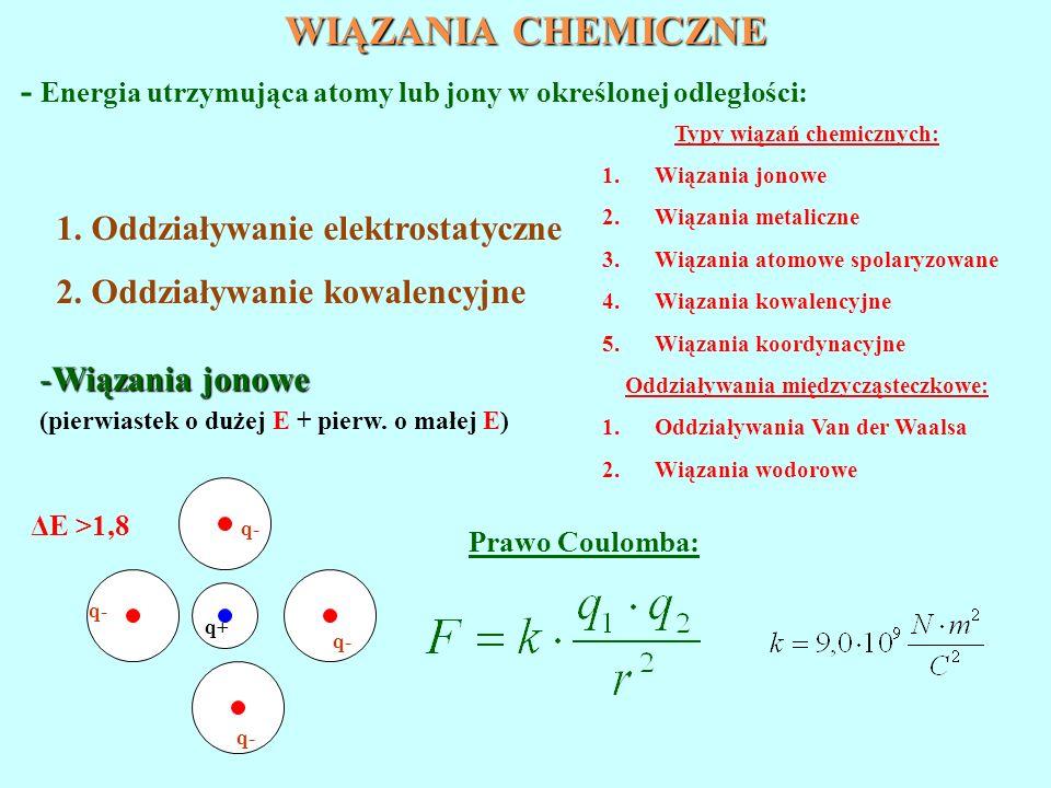 Typy wiązań chemicznych: Oddziaływania międzycząsteczkowe: