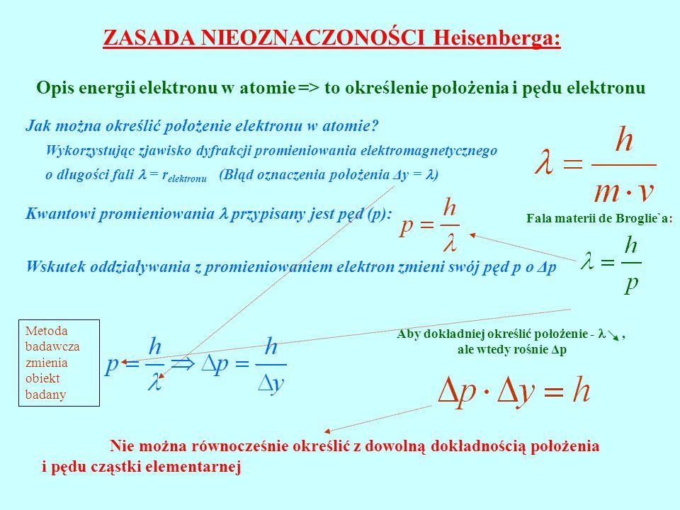 ZASADA NIEOZNACZONOŚCI Heisenberga:
