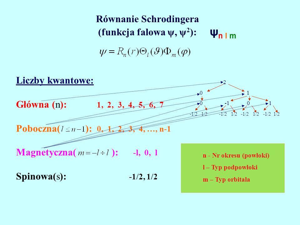 Równanie Schrodingera (funkcja falowa ψ, ψ2):