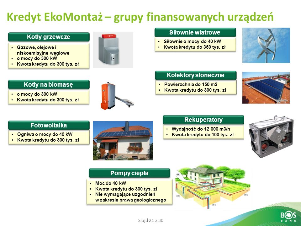 Kredyt EkoMontaż – grupy finansowanych urządzeń
