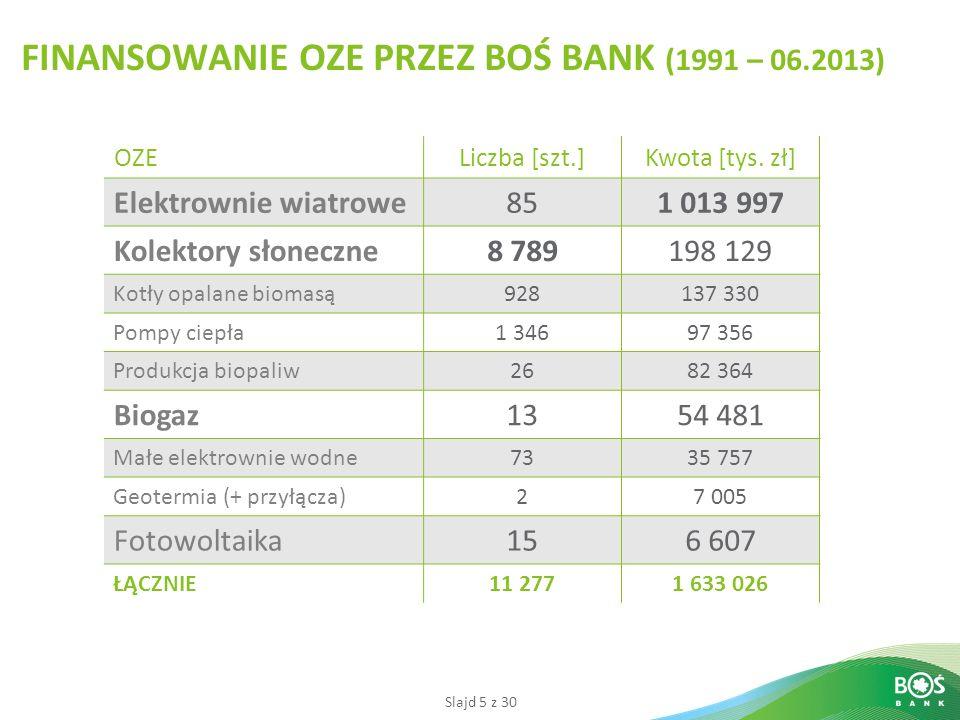 FINANSOWANIE OZE PRZEZ BOŚ BANK (1991 – 06.2013)