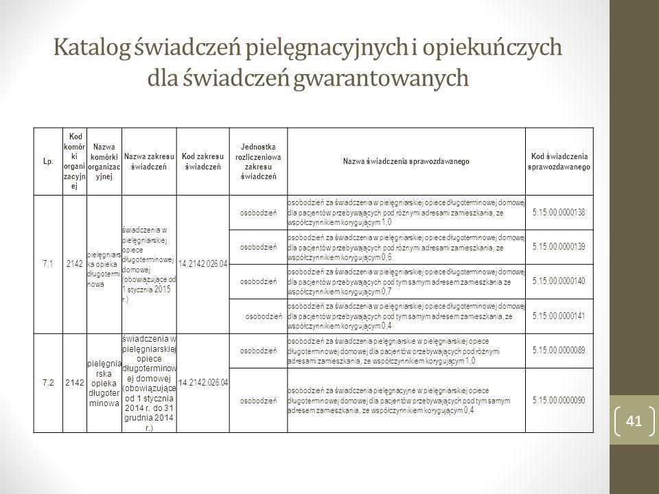 Katalog świadczeń pielęgnacyjnych i opiekuńczych dla świadczeń gwarantowanych