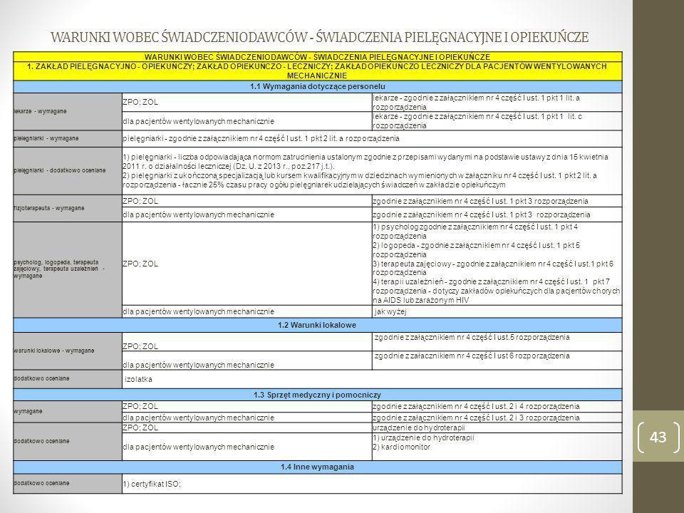 1.1 Wymagania dotyczące personelu 1.3 Sprzęt medyczny i pomocniczy