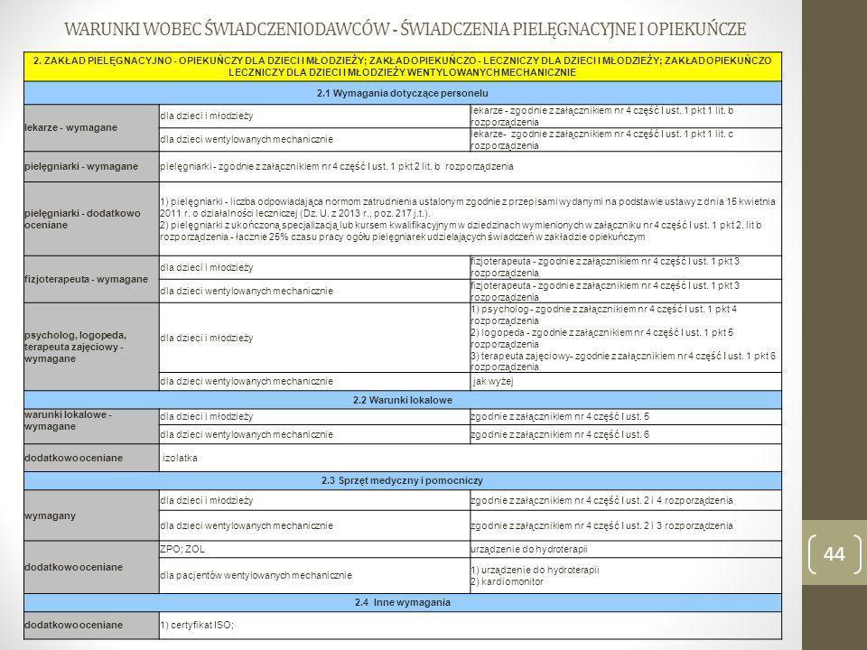 2.1 Wymagania dotyczące personelu 2.3 Sprzęt medyczny i pomocniczy