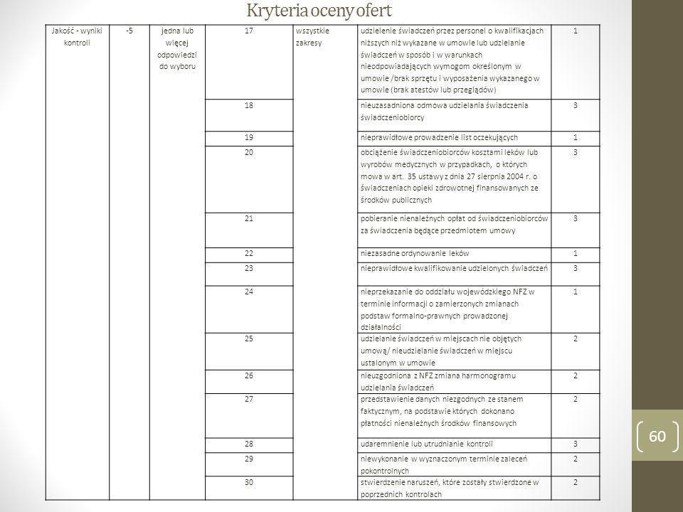 Kryteria oceny ofert Jakość - wyniki kontroli -5