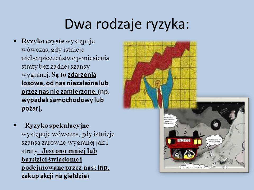 Dwa rodzaje ryzyka: