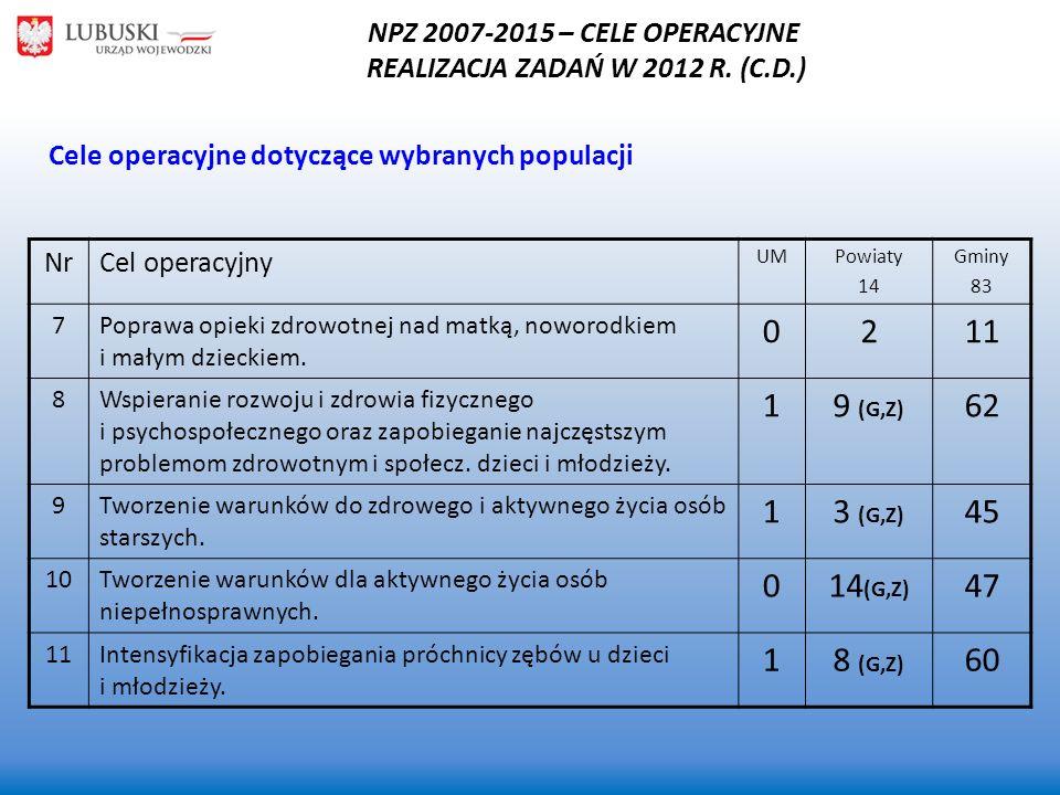 NPZ 2007-2015 – CELE OPERACYJNE REALIZACJA ZADAŃ W 2012 R. (C.D.)