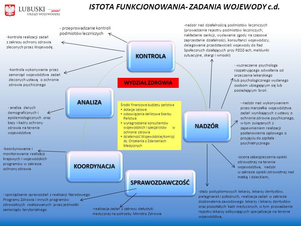 ISTOTA FUNKCJONOWANIA- ZADANIA WOJEWODY c.d.