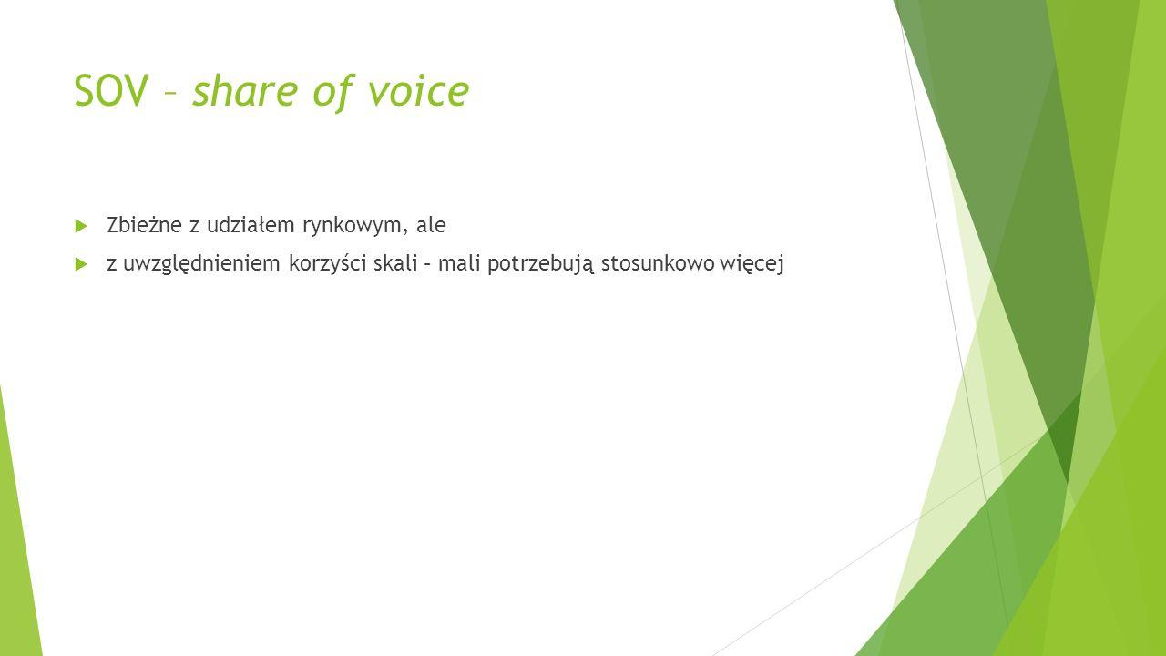 SOV – share of voice Zbieżne z udziałem rynkowym, ale