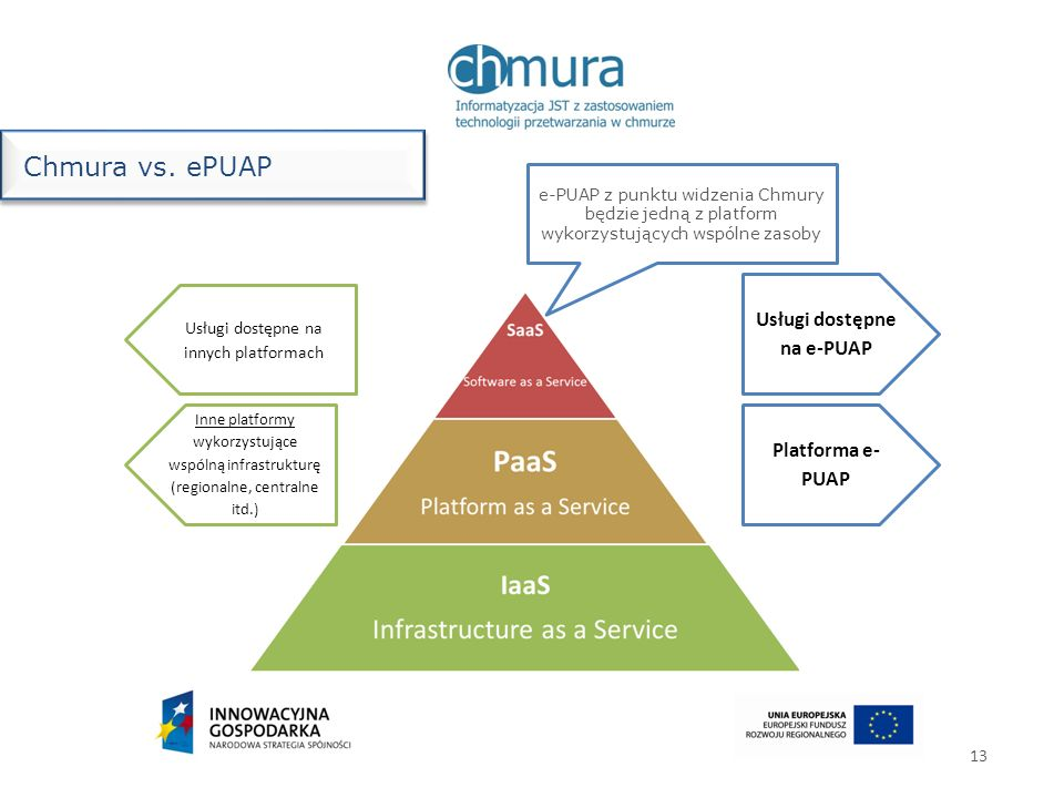 Usługi dostępne na e-PUAP