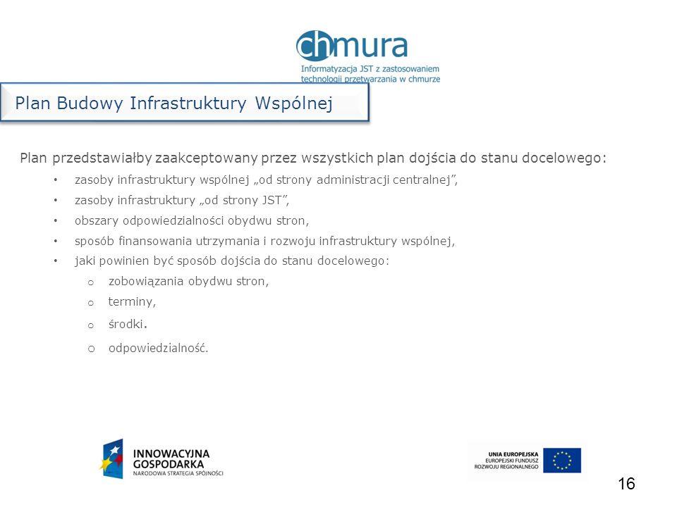 Plan Budowy Infrastruktury Wspólnej