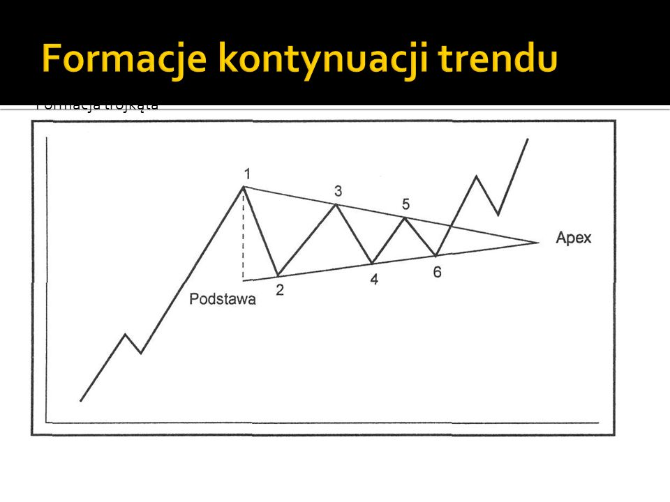 Formacje kontynuacji trendu