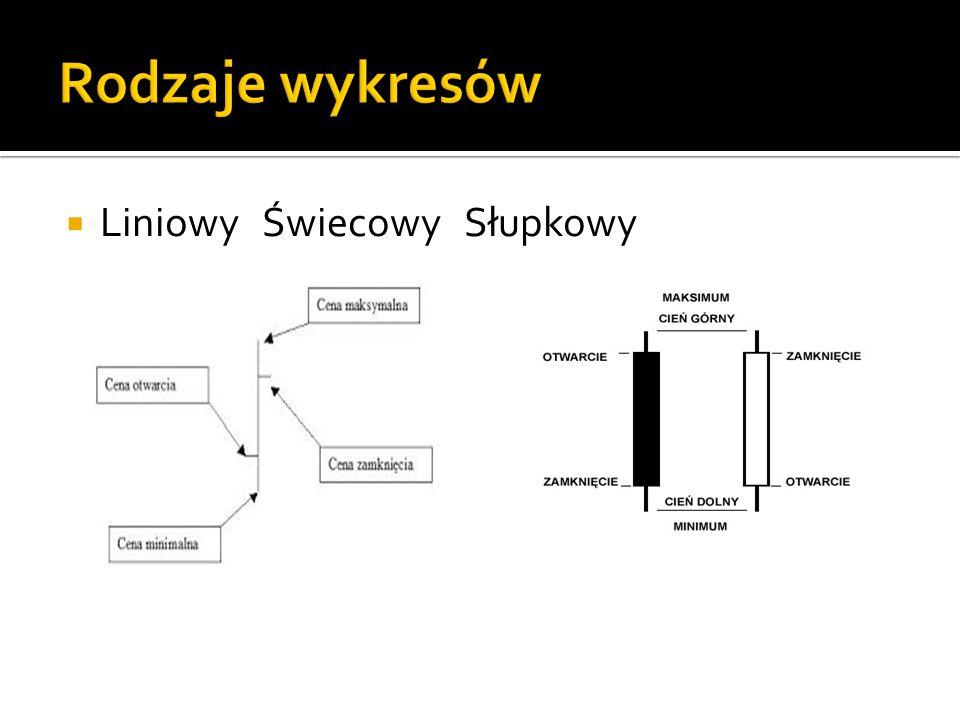 Rodzaje wykresów Liniowy Świecowy Słupkowy