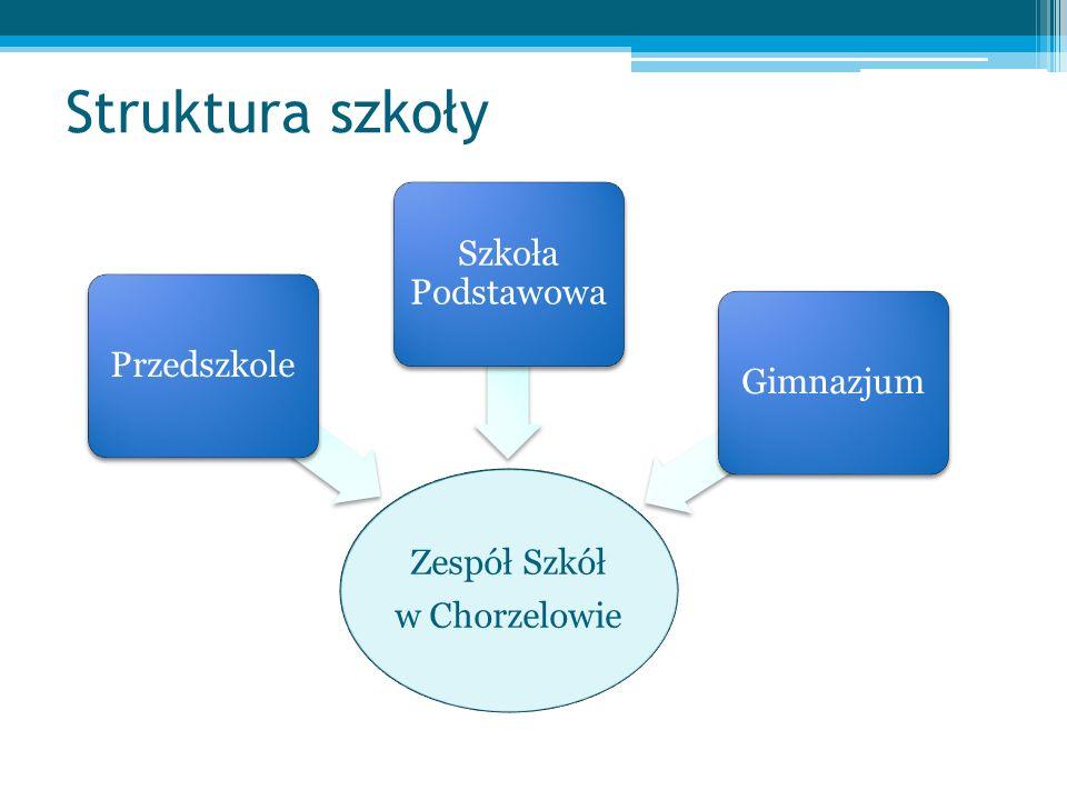 Struktura szkoły Szkoła Podstawowa Przedszkole Gimnazjum Zespół Szkół