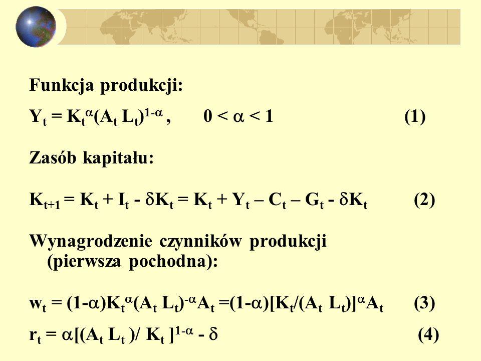 Funkcja produkcji: Yt = Kt(At Lt)1- , 0 <  < 1 (1) Zasób kapitału: