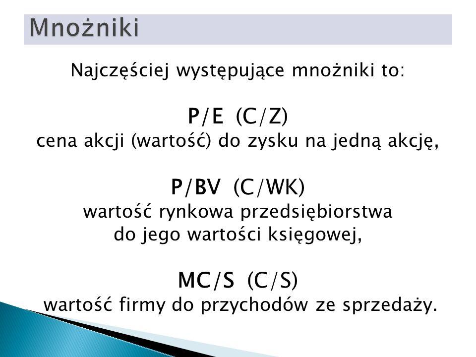 Mnożniki P/E (C/Z) P/BV (C/WK) MC/S (C/S)