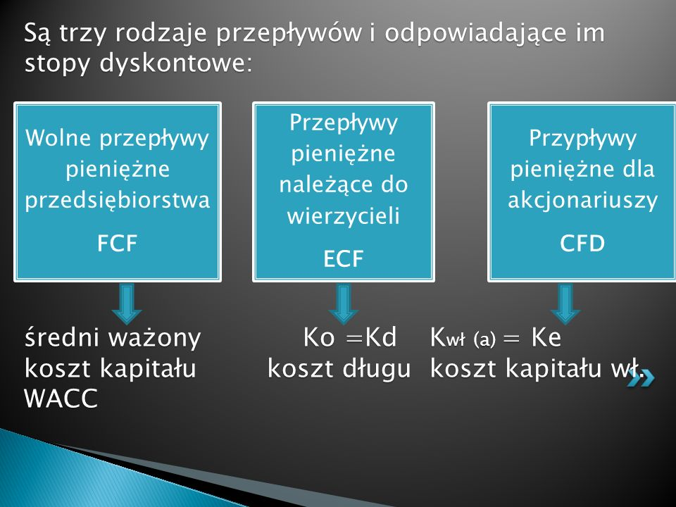 Są trzy rodzaje przepływów i odpowiadające im stopy dyskontowe: średni ważony Ko =Kd Kwł (a) = Ke koszt kapitału koszt długu koszt kapitału wł. WACC