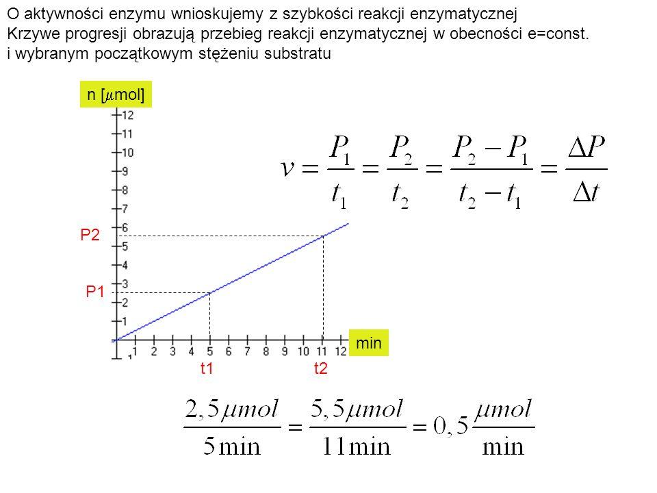 O aktywności enzymu wnioskujemy z szybkości reakcji enzymatycznej
