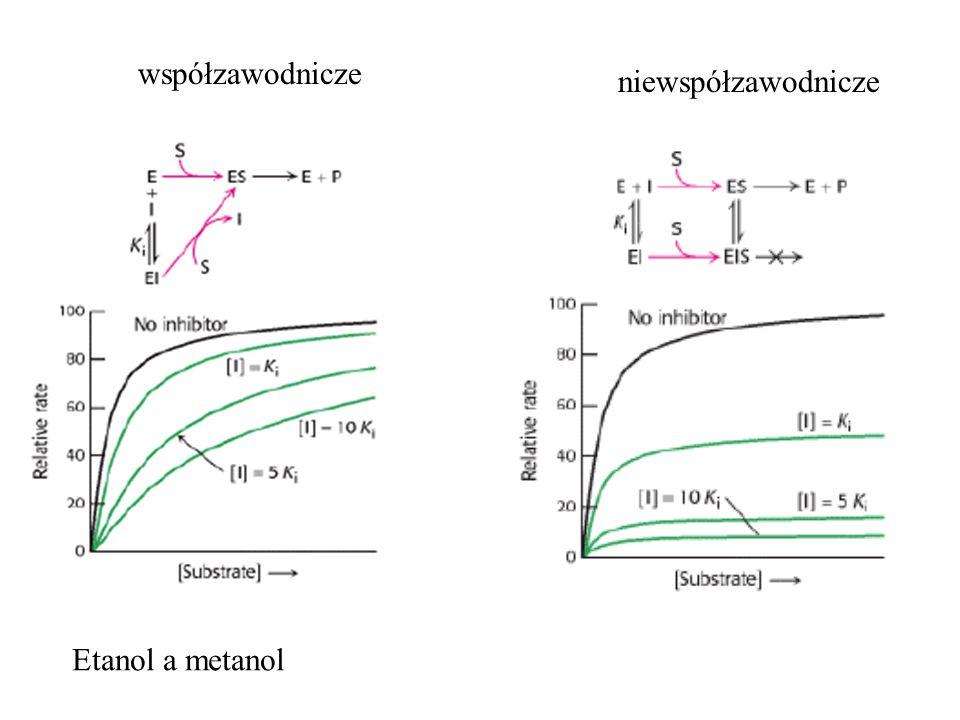 współzawodnicze niewspółzawodnicze Etanol a metanol