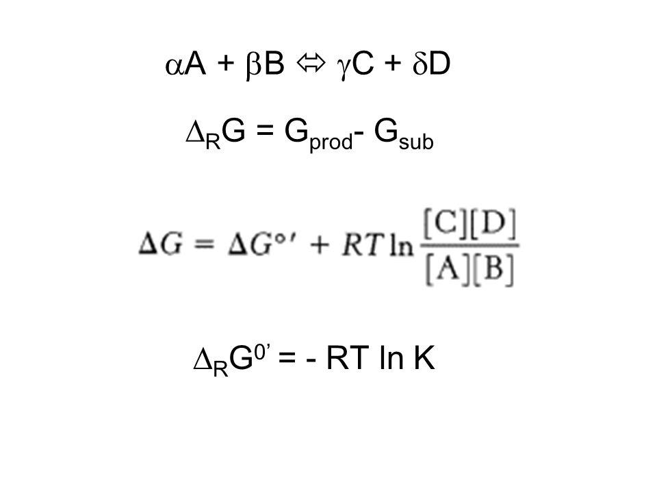 aA + bB  gC + dD DRG = Gprod- Gsub DRG0' = - RT ln K