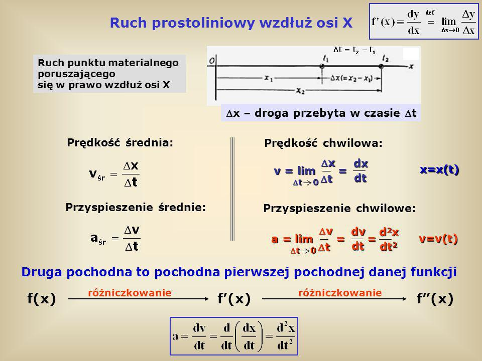 Ruch prostoliniowy wzdłuż osi X