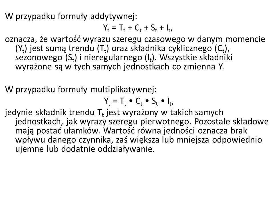 W przypadku formuły addytywnej: Yt = Tt + Ct + St + It, oznacza, że wartość wyrazu szeregu czasowego w danym momencie (Yt) jest sumą trendu (Tt) oraz składnika cyklicznego (Ct), sezonowego (St) i nieregularnego (It).
