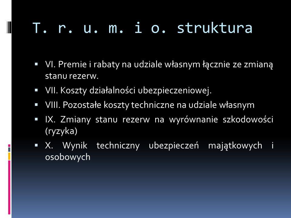 T. r. u. m. i o. struktura VI. Premie i rabaty na udziale własnym łącznie ze zmianą stanu rezerw. VII. Koszty działalności ubezpieczeniowej.